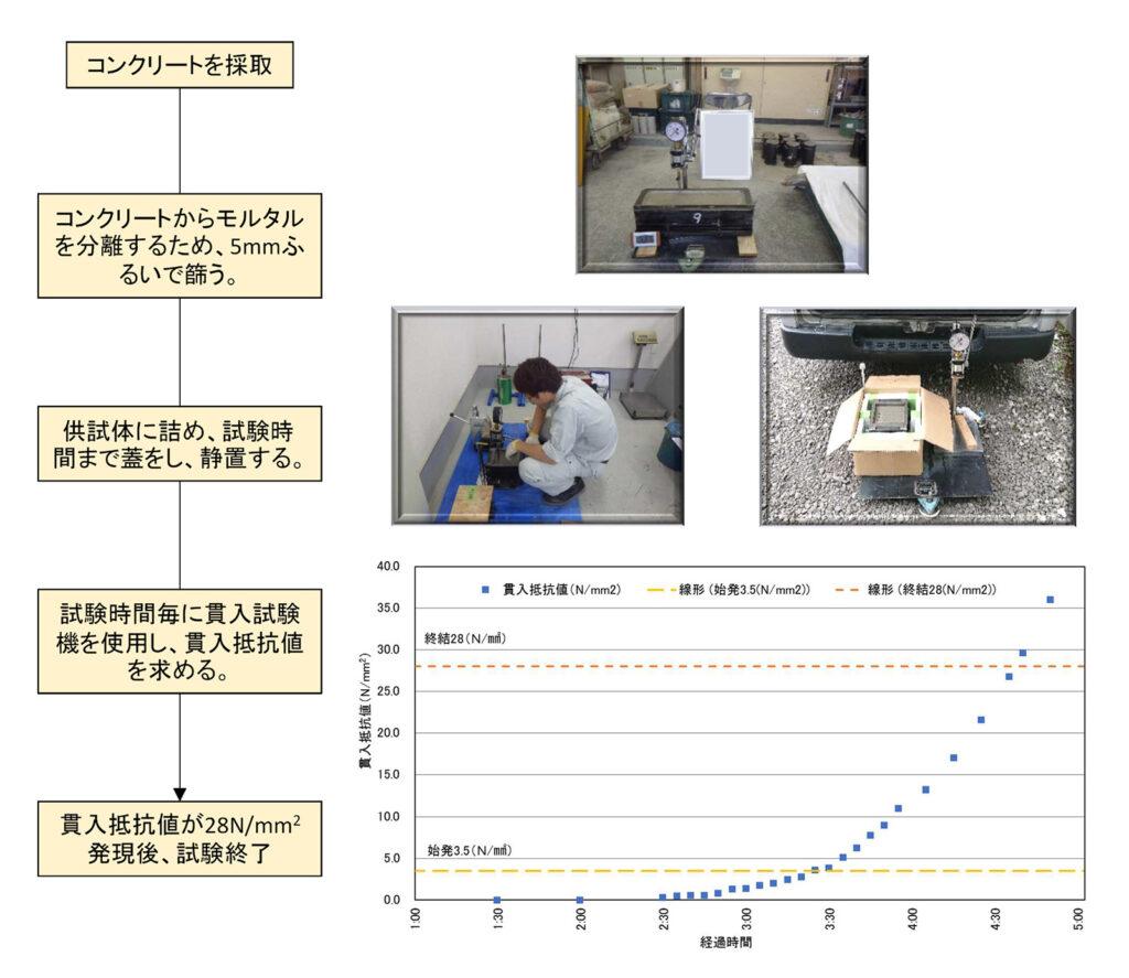 コンクリートの凝結時間試験(プロクター貫入試験)