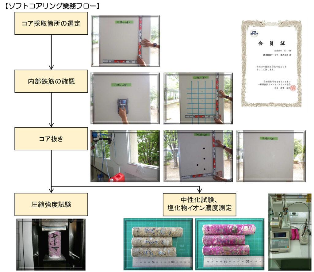 ソフトコアリング業務(コンクリート調査・診断)