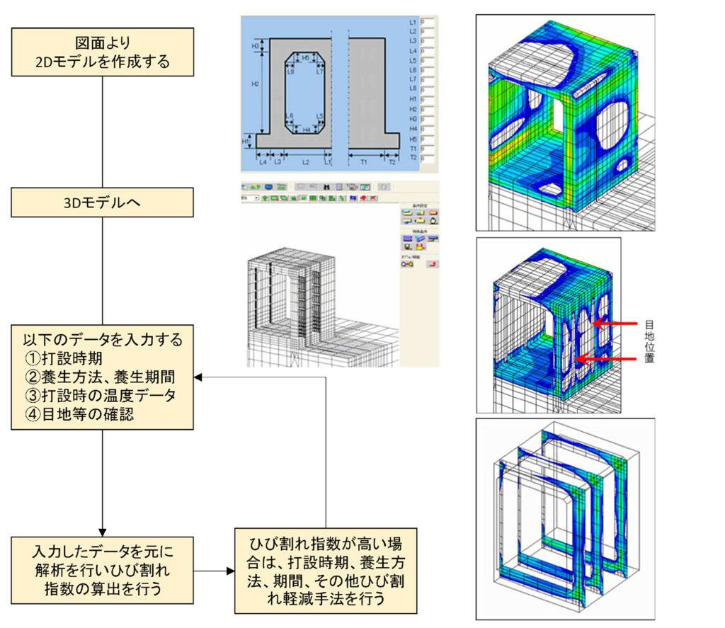 マスコンクリートの3次元温度応力解析